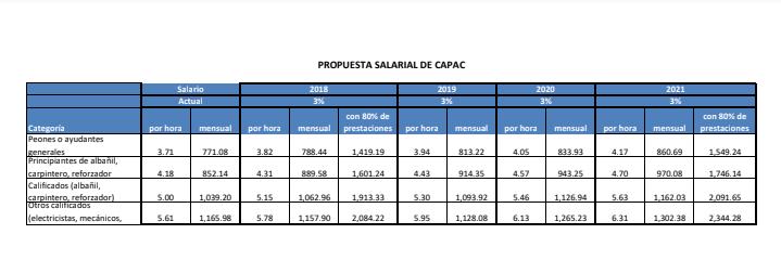 Capac propone aumento salarial del 3% anual|Suntracs dice que acuerdo está cerca