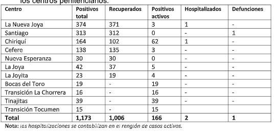 Así se comporta el coronavirus en las cárceles de Panamá