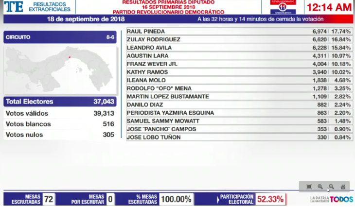 Los más votados en el PRD, los que se podrán reelegir y los quedados